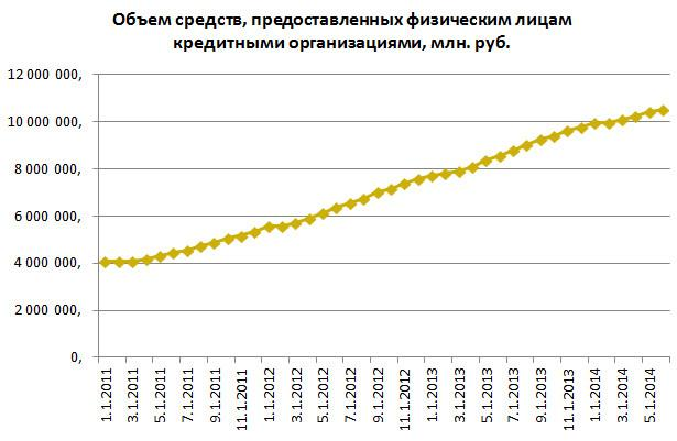 Russian-Credit-Trend-2011_2014